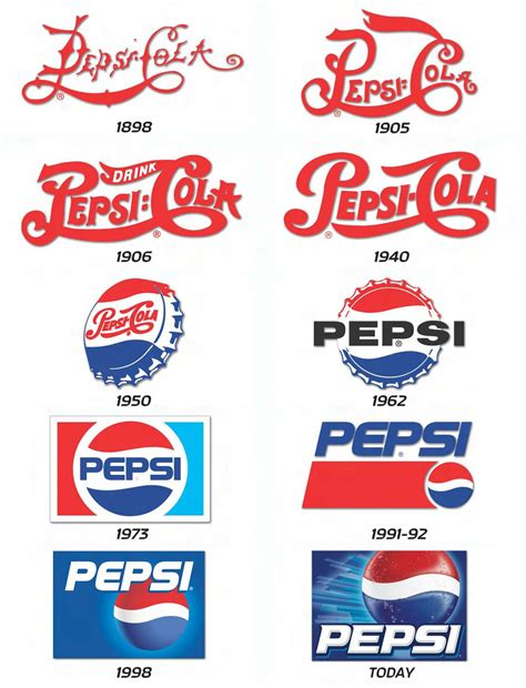 apple nike pepsi the evolution of some the world s most successful logos brentt consulting