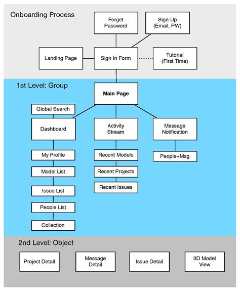 Mobile App Ia Diagram  Sitemap  Flow Diagram
