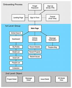 Mobile App Ia Diagram    Sitemap    Flow Diagram