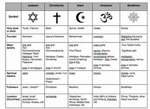 Comparison Chart Between Christianity Islam And Judaism Compare World Religions Chart Judaism Christianity