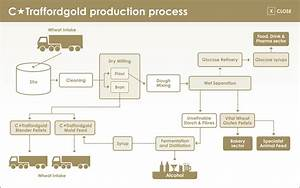 Ctraffordgold Production Process