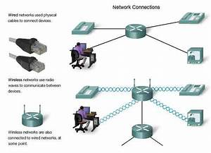 Internetworking  Ip