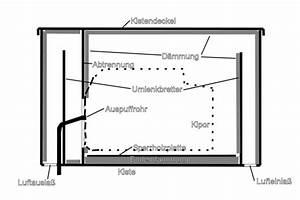 Generator Selber Bauen : transport und schallschutzbox f r kipor ig 1000 bauen ~ Jslefanu.com Haus und Dekorationen