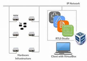 Rtls Studio And Network Diagram