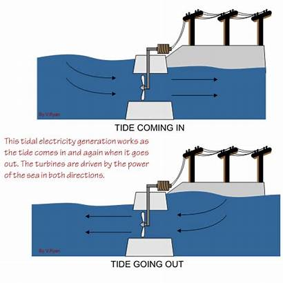 Tidal Power Energy Electricity Methods Generating Hydroelectric