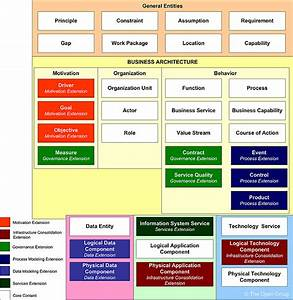 content metamodel togaf chae201421700722272 With togaf architecture vision template