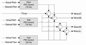 Block Diagram Of Vehicle Attitude Control The Above Block