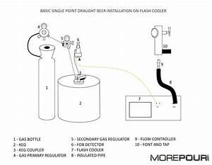 D System Keg Coupler Diagram
