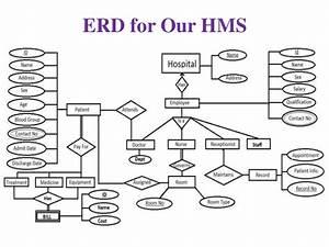 Hospital Managment System