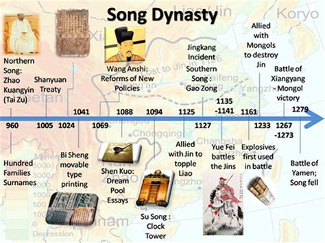 song dynasty china
