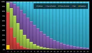 Dice Chart Yahtzee Probability