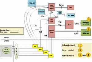 2  3gpp Defined E2e Network Reference Model For Mtc  Re