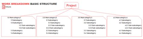 work breakdown structure wbs template  visio excel