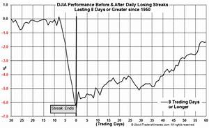 DJIA Has Declined for Eight Consecutive Trading Sessions ...