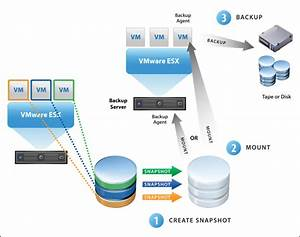 Vmware Virtualisation Recovery