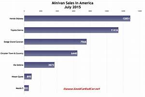 Minivan Sales In America July 2015 Ytd Gcbc