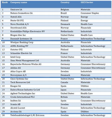 Most Sustainable Companies :: News :: ChemistryViews