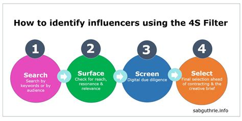 How To Identify Influencers Using The Four S Model  Scott Guthrie