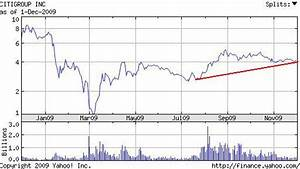 Buy, Sell, or H... Citibank Stock Quotes