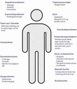 Pijn symptomen