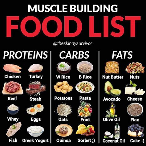 To gain weight, eat at least three meals per day and make sure to include plenty of fat, carbs and protein. MUSCLE BUILDING FOOD LIST by @theskinnysurvivor
