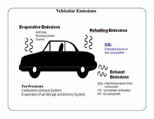 Engine Emission And Their Control