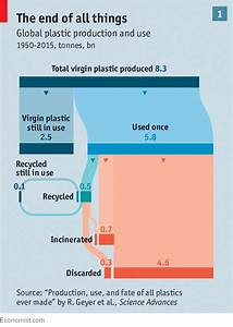 Plastic Production Flow Chart The Environment The Known Unknowns Of Plastic Pollution