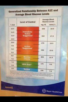 ac eag conversion chart diabetes   pinterest