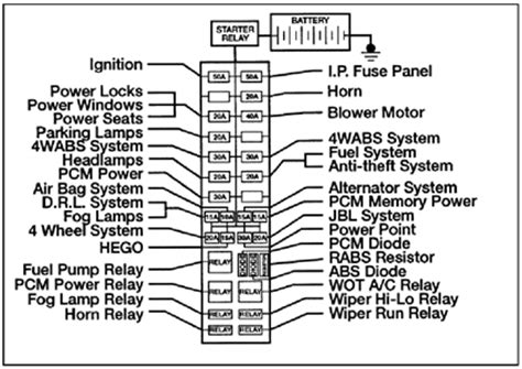 solved   picture   fuse box   ranger