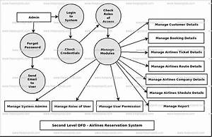 Airlines Reservation System Dataflow Diagram  Dfd