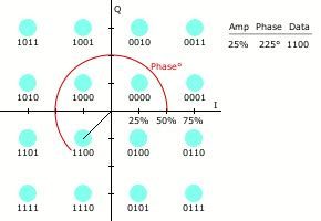 digital  qam   constellation points
