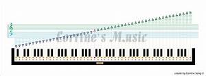 Complete 88 Keys Piano Notes Chart
