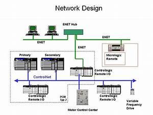 Specializing In Instrumentation  U0026 Control System Design As
