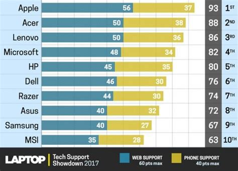 laptop customer service  tech support  ratings