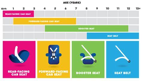 jusqu a quel age le siege auto siege auto obligatoire jusqu 39 a quel age auto voiture