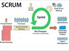 Overview of Scrum Agile Development Methodology