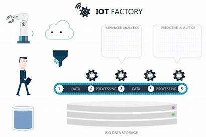 Iot Software Platform Factory Animation Eu