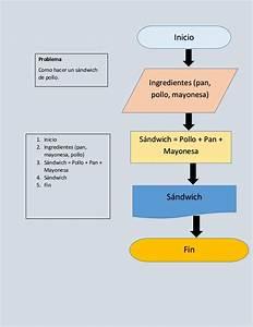 Informatica2  Diagrama De Flujo Como Hacer Un Sandwich