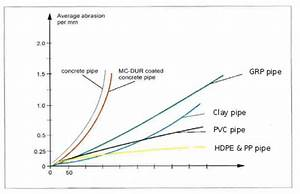 Hdpe Pipe Sizes Table Elcho Table