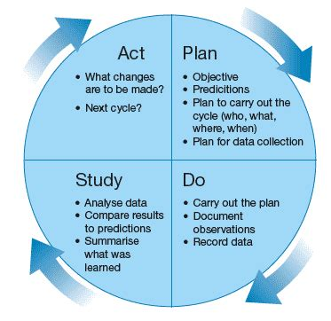 model for improvement template figure 2 the pdsa cycle for improvement pin inspiration cycling career path