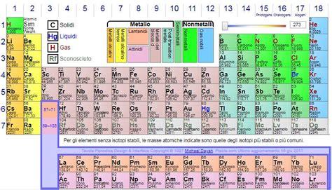 tavola periodica in italiano ptable tavola periodica interattiva degli elementi anche