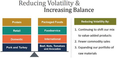 HRL - Reducing Volatility and Increasing Balance