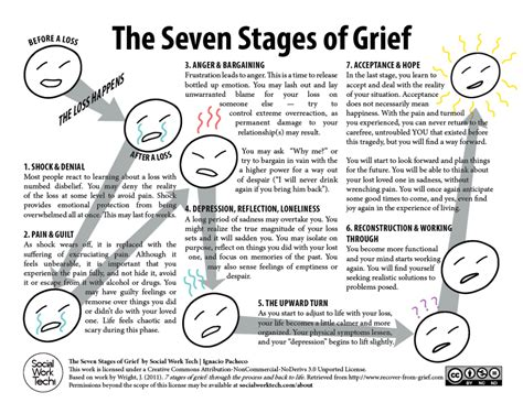 7 Stages Of Grief Worksheet  The Seven Stages Of Grief (click To Download Readable Pdf Version