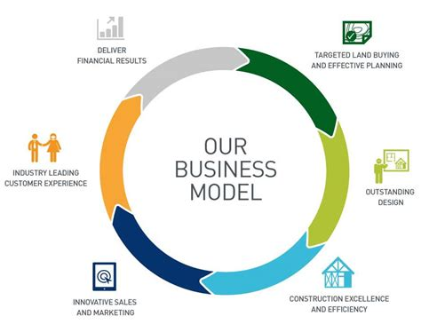 what is a business model business model pictures to pin on pinterest pinsdaddy