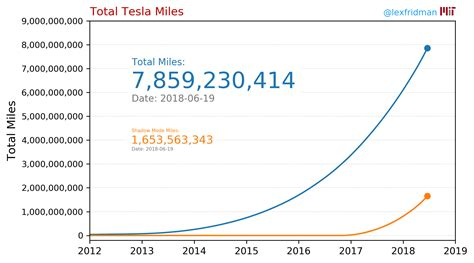This law means to protect both parties in a car accident when there are. Tesla's fleet has accumulated over 1.2 billion miles on ...