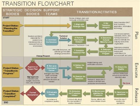 contract transition out plan template transition into operation eitbok