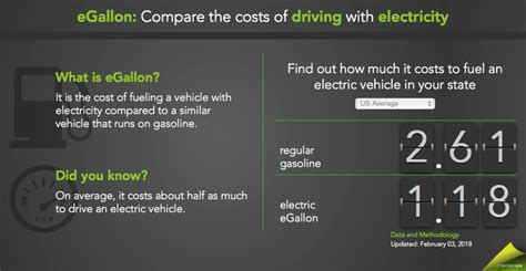 Electric Cars And Gas Cars by Are Electric Cars Cheaper To Run Than Gas Powered Cars