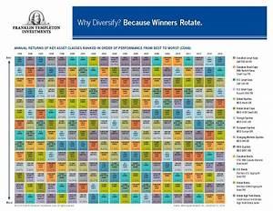 Us Large Caps Top Templeton Asset Class Chart But Remember