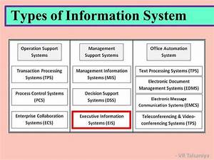 Information system concepts types of information systems for Document management system types