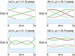 The Three Z2 Topological And One Trivial Pumps In The Z2